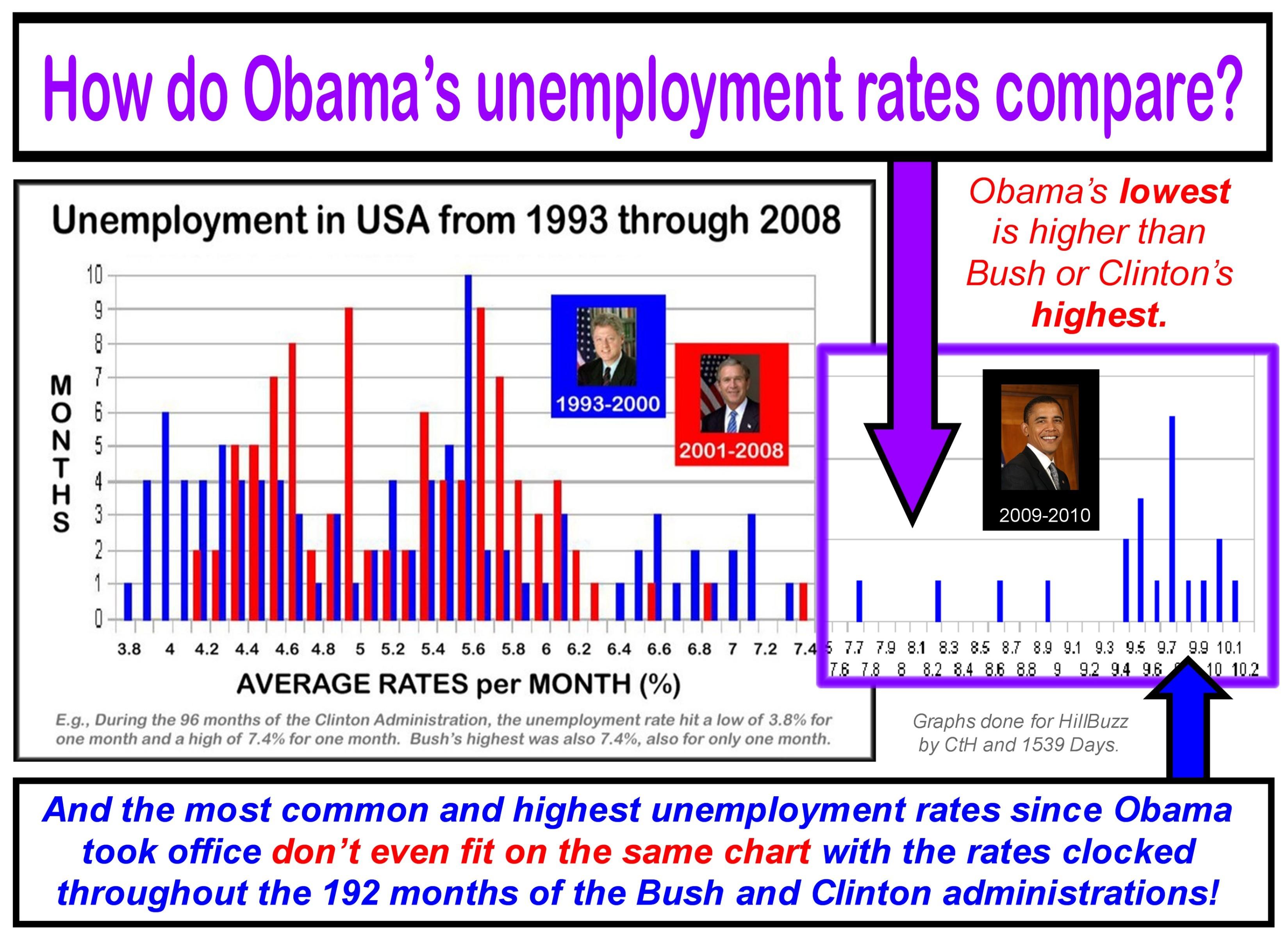 Unemployment Rates Clinton Bush