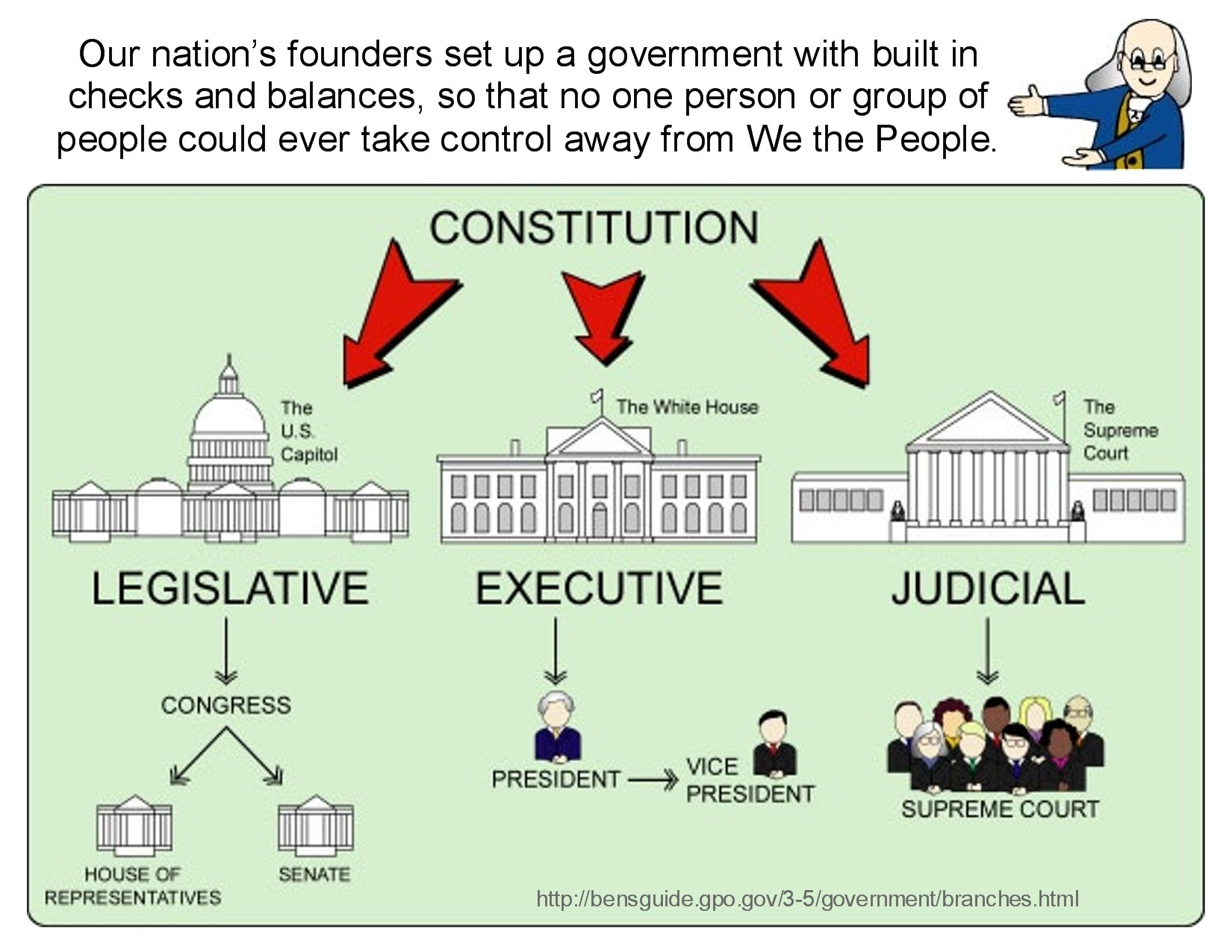 checks and balances on the american Checks and balances: in depth judicial branch checks  the picture to the right shows the basics of checks and balances in the american goverment notes.