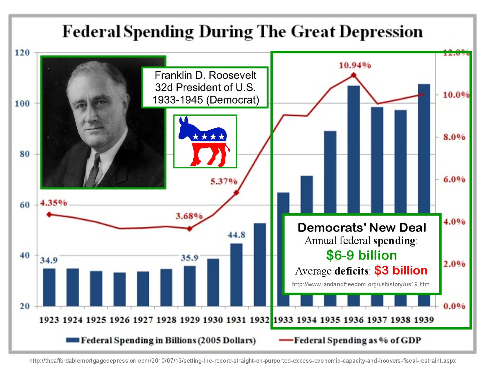 deficit spending In marked contrast to the early new deal, the later new deal adopted deficit spending as its principal weapon against recession gale document number: gale|cx3404500134 tools citation tools email download print highlights and notes (0) save share.