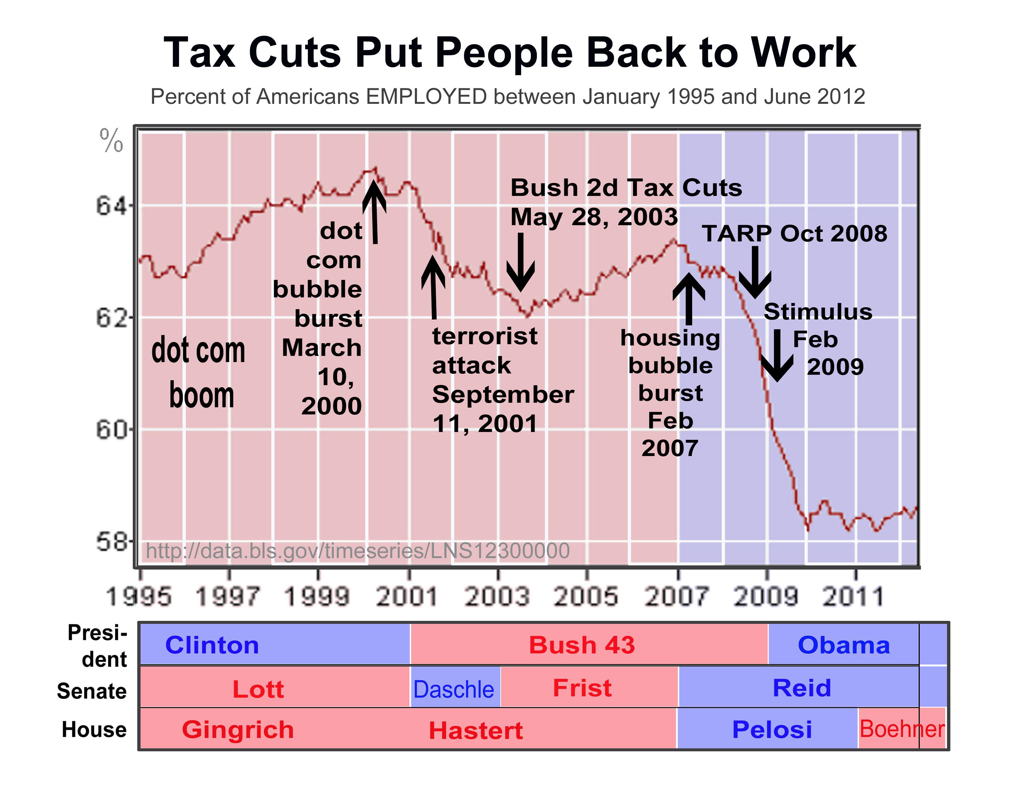 2012 1995 tax cuts put people back to work1 bush tax cuts vs obama stimulus i took the red pill