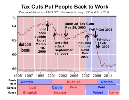 2012-1995 Tax cuts put people back to work