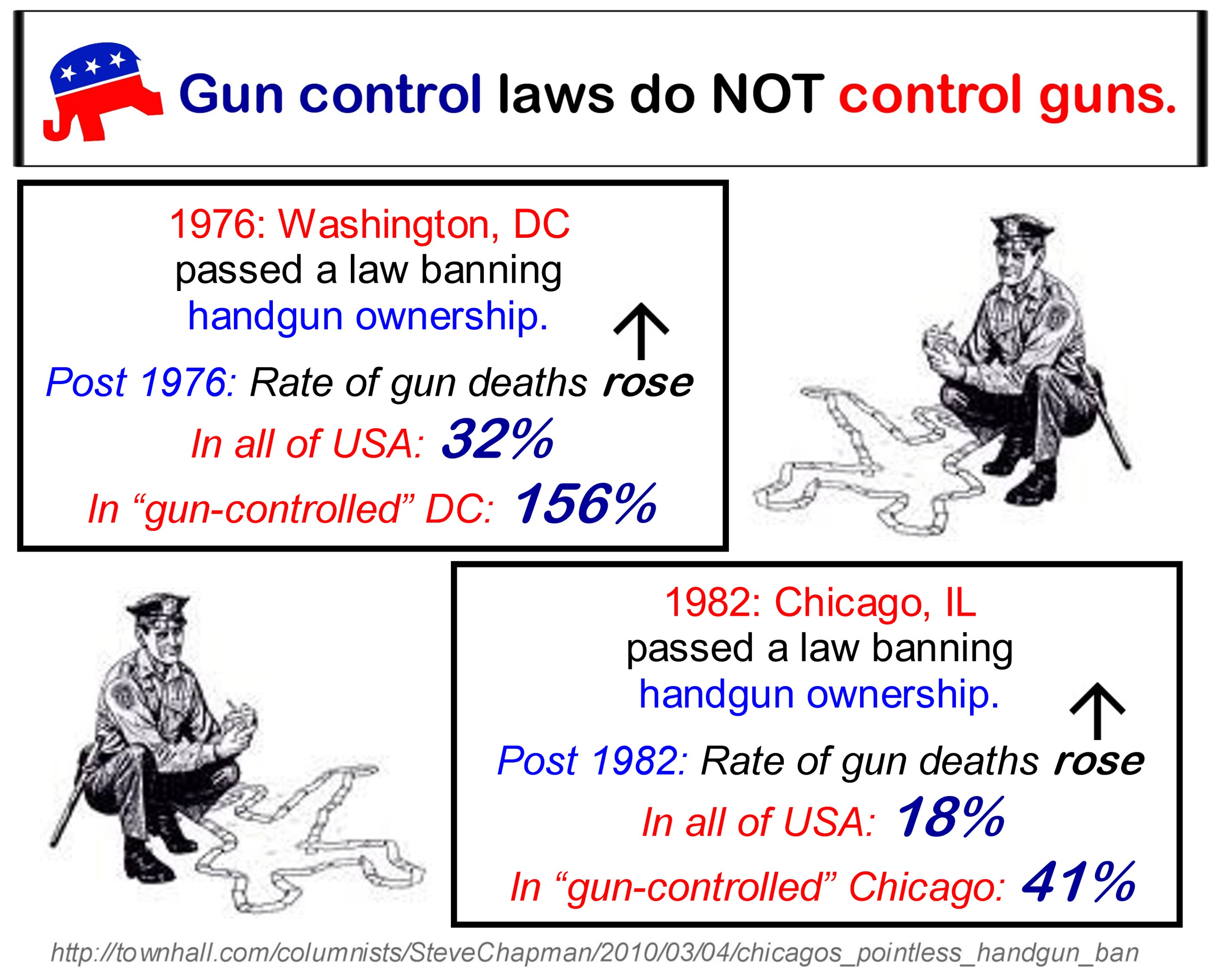Does Gun Control Encourage Crime? The Science of Crime Statistics