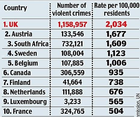UK tops in violent crimes
