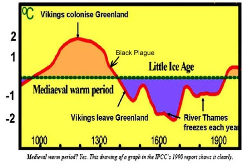Climate Change - Medieval Warm Period and Little Ice Age