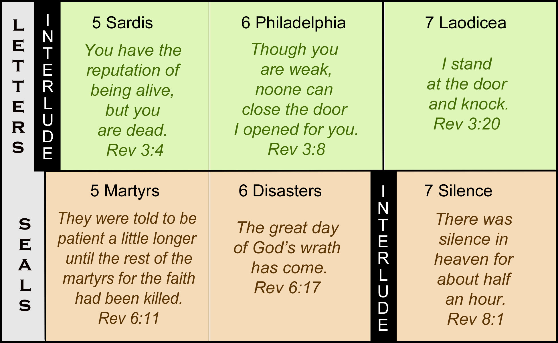 The Seven Churches Of Revelation Part Twenty One Updated
