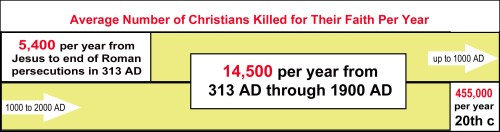 Avg Christians per year killed for faith
