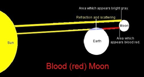 Reason for blood moon