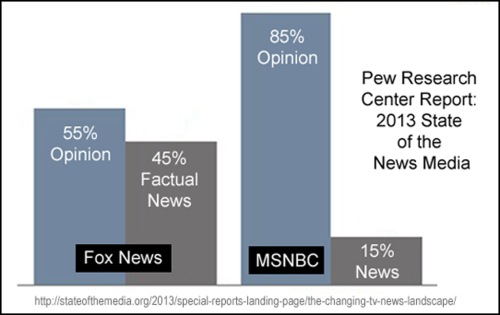 2013 State of the News Media Pew Report