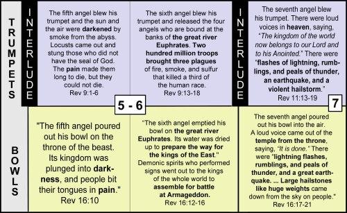 3 Trumpets Bowls chart