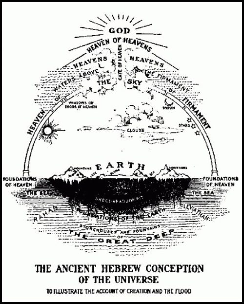 Ancient Hebrew conception of universe