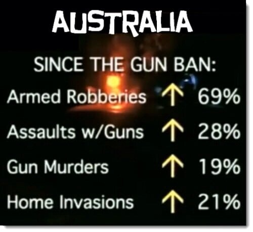 Australia since gun ban