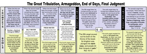 Revelation Timeline - Tribulation