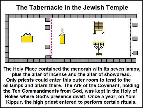 Temple Tabernacle floor plan