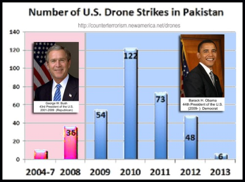 2013 Drone strikes in Pakistan since 2004