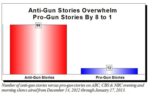 2013 Media bias about guns