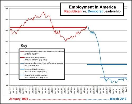 2013_03 Employment in America - GOP vs DEM