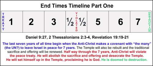 01 End Times timeline - Treaty Violated Destruction