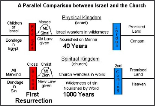 15 Parallel between Israel and Christian Church