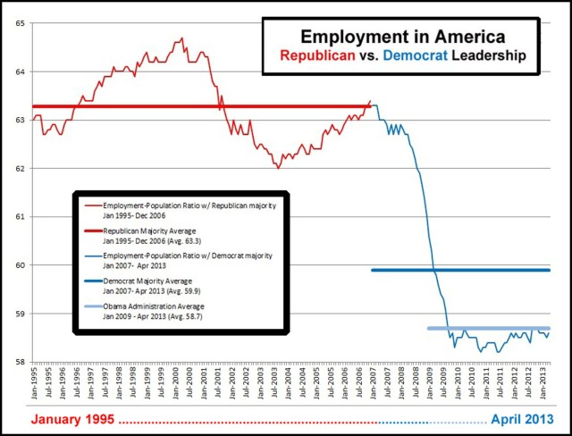 2013_04 Employment in America - GOP vs DEM