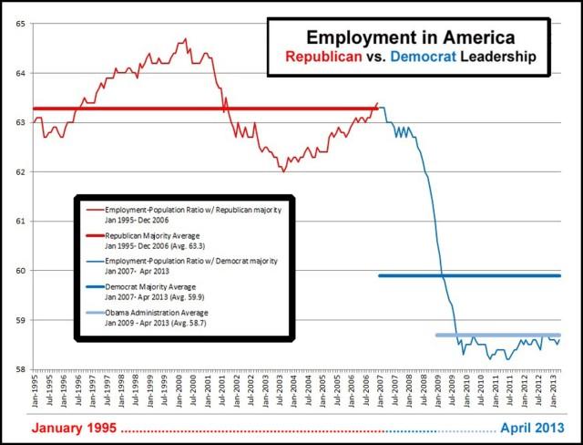 2013_04 Employment in America - GOP vs DEM