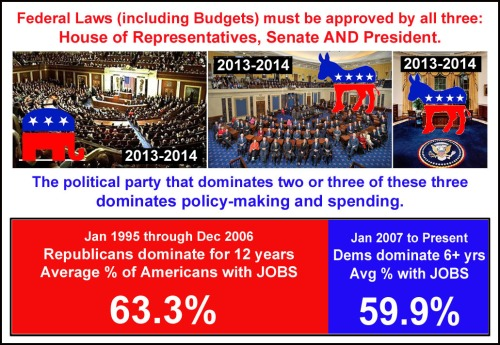 2013_05 Republican leadership better on JOBS