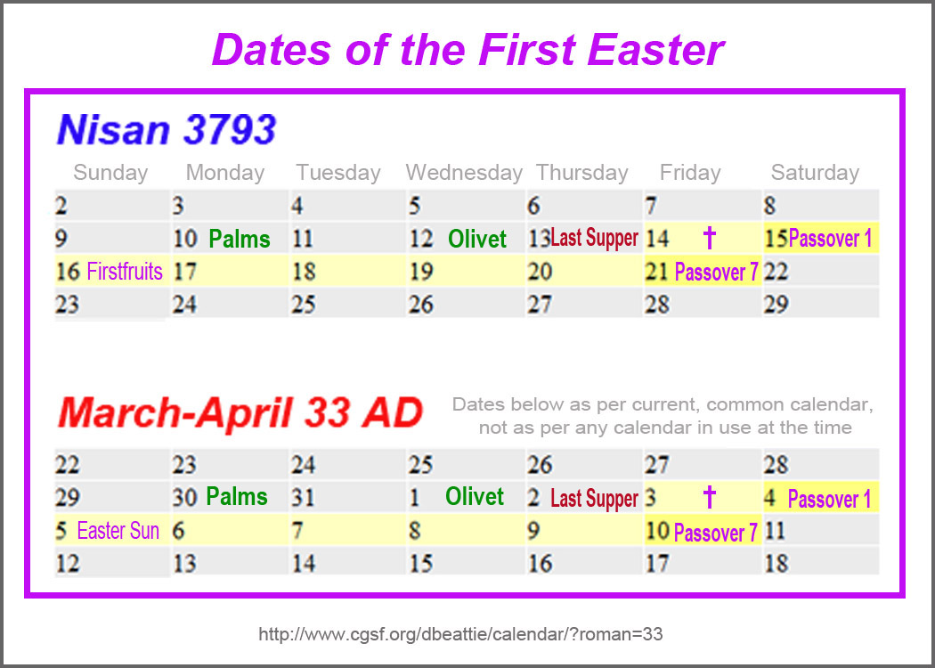 Bragger: Easter Dates and My Birthday and Other Meaningless Stuff.....