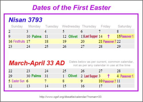 Dates first Easter
