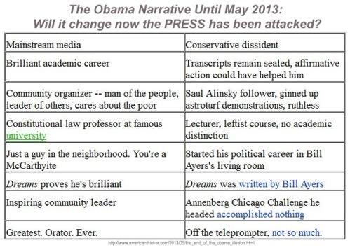 Media Obama vs the one we see