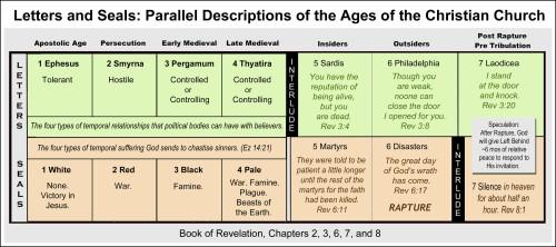 Revelation Letters Seals Timeline - Pre-Tribulation
