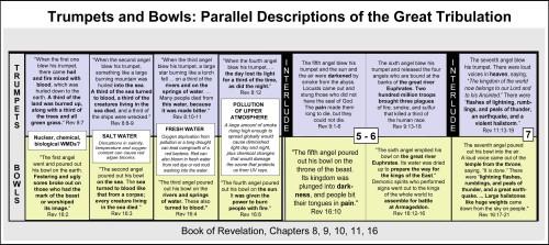 Revelation Trumpets Bowls Timeline - Great Tribulation