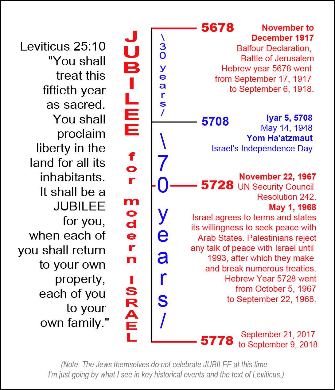 Year Hebrew Calendar : Jubilee