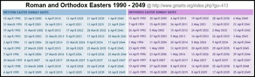 1990 to 2049 Easters and Passover coincidence overlapped