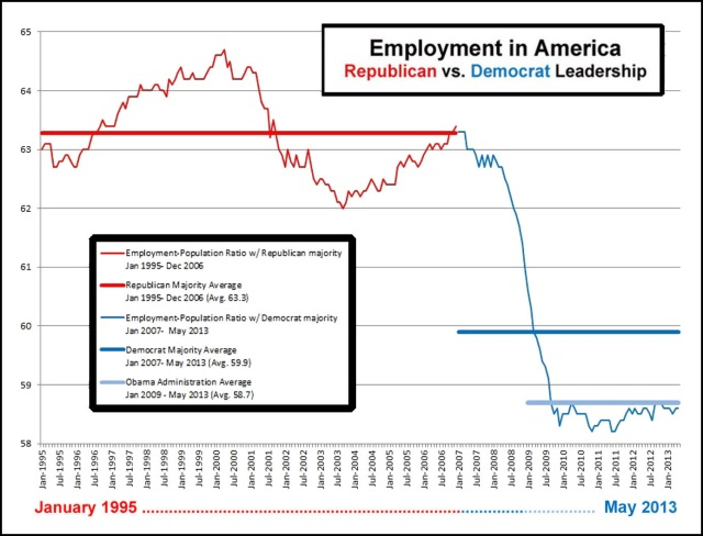 2013_05 Employment in America - GOP vs DEM