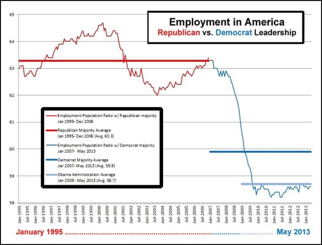 2013_05 Employment in America - GOP vs DEM