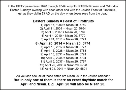 2014 April - A rare conjunction of days and dates