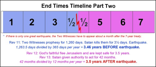 End Times timeline 2 - Witnesses Earthquake