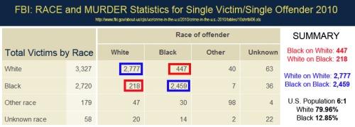 2010 FBI race murder stats