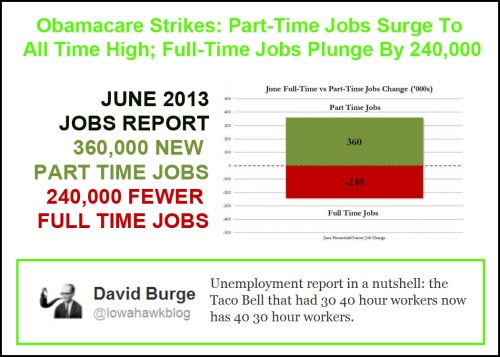 2013_07 Obamacare strikes Part time jobs soar