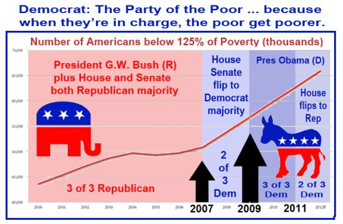 Democrat Party of the Poor