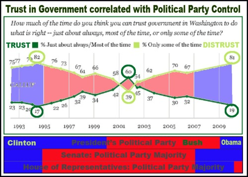 GALLUP Trust in federal government