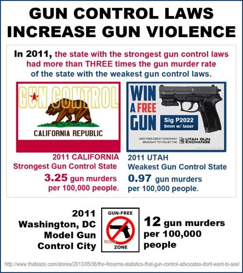 2011 Gun control laws increase gun violence