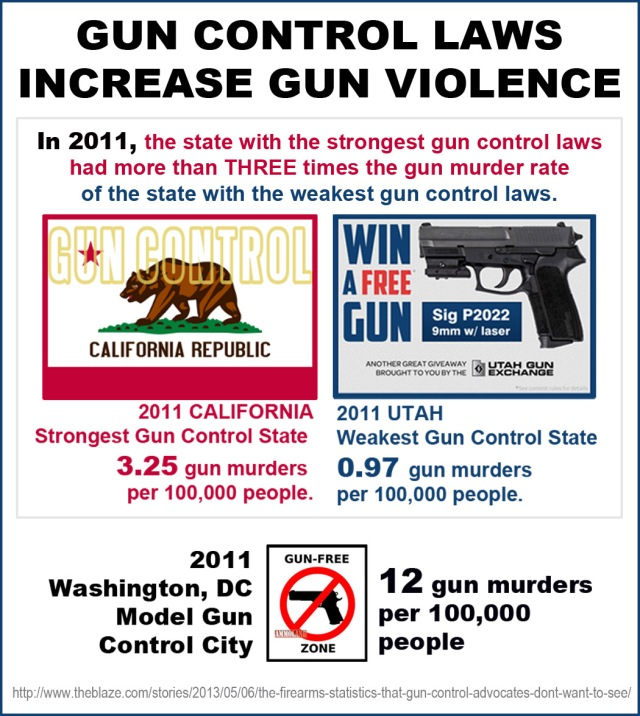 2011 Gun control laws increase gun violence
