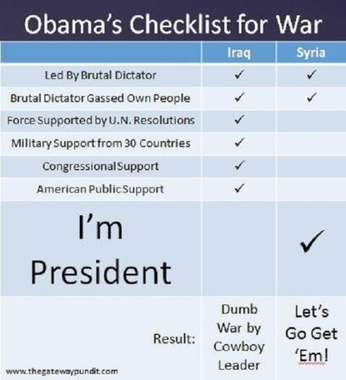 Checklist for War