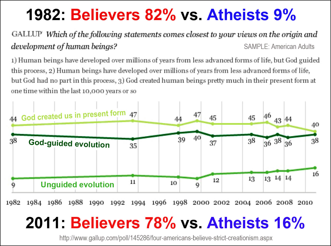 creation vs. evolution thesis statement Creation vsnaturalism the creation vsevolution debate is a continuous debate how and why are we here on earth were we purposely made or did we evolve accidentally are we the creation of innovative intelligence or.