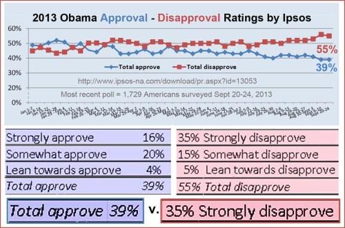 Ipsos historical Obama app