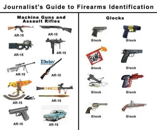 Journalist's guide to firearms identification