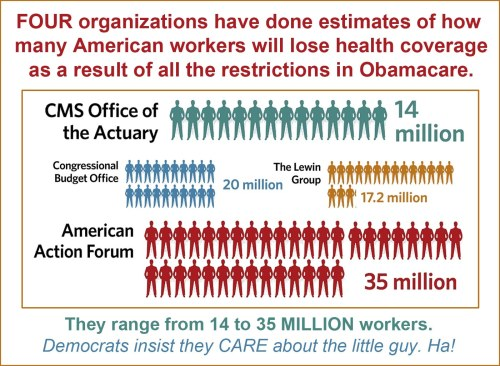 Obamacare - Estimated job loss
