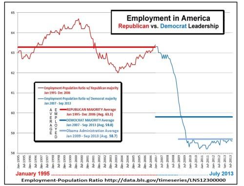 2013_09 Employment in America - GOP vs DEM