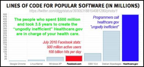 2013_10 Healthcare dot gov code graph