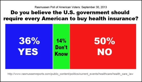 Half of American voters do NOT want Ocare
